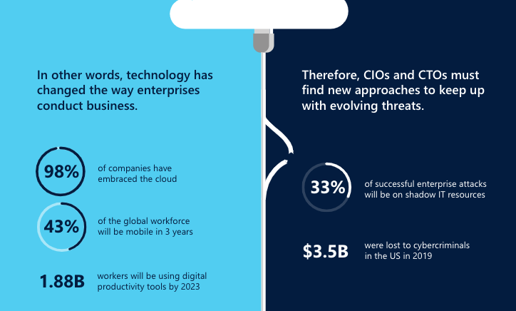 6 risks and opportunities of the intelligent, connected cloud