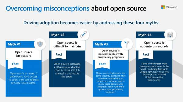 Overcoming misconceptions about open source