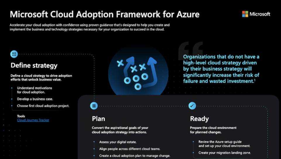 Cloud Adoption Framework